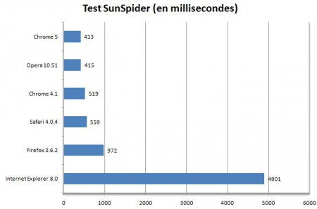 Test SunSpider Chrome bêta 5
