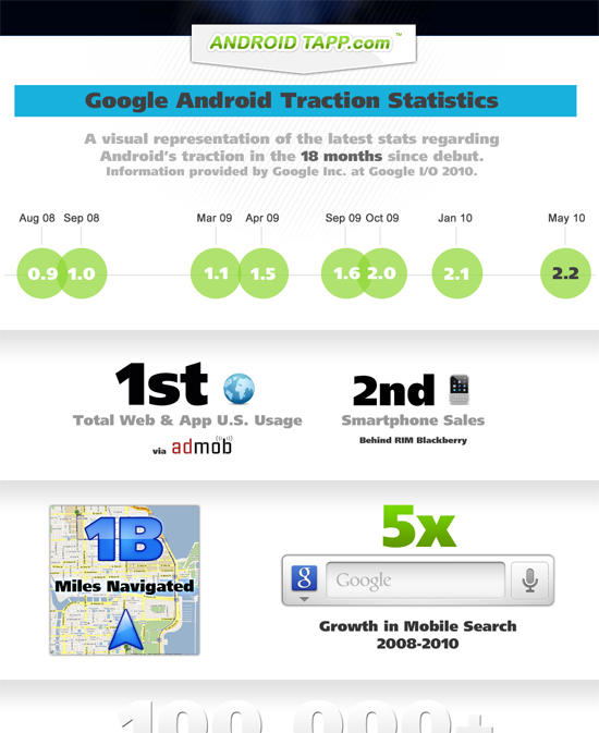 Statistiques Android - 18 mois
