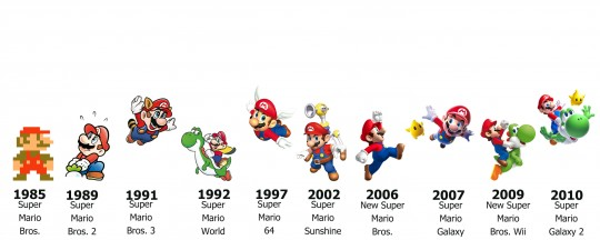 Super Mario Bros - Chronologie