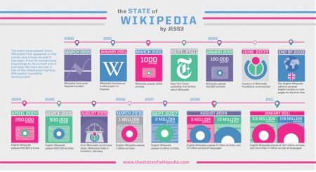 Wikipédia 10 ans