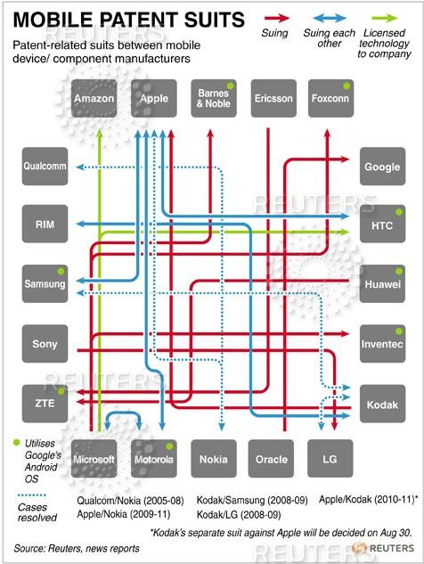Guerre des brevets