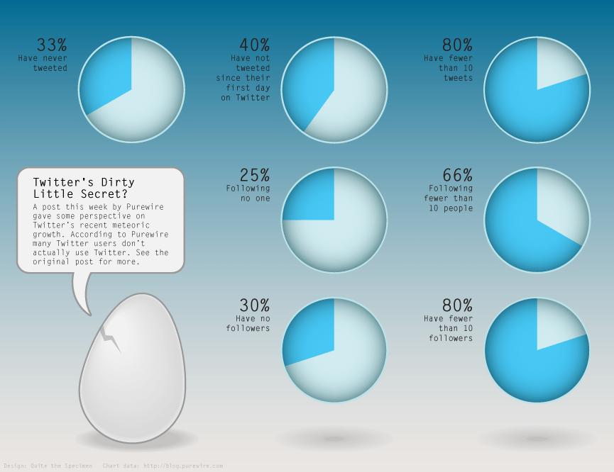 Statistiques utilisation Twitter