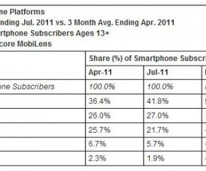 Parts de marché des smartphones aux US