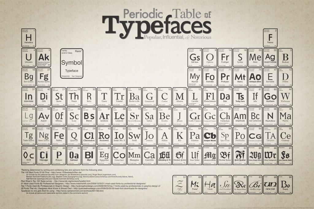 Tableau périodique des polices de caractères