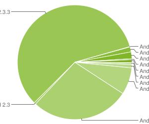 Répartition Android 2012