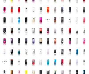 L'évolution des téléphones portables