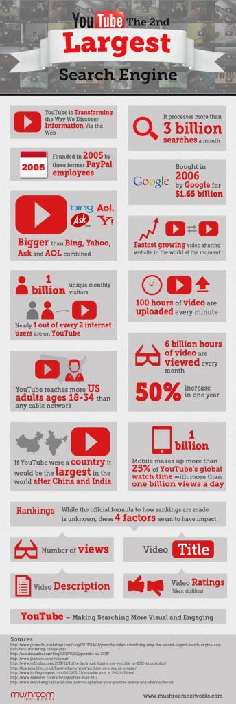Youtube, 2ème moteur de recherche au monde
