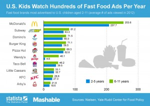 Publicités Fast Food pour les enfants