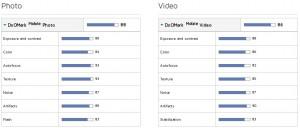 HTC 10 : les tests DxOMark
