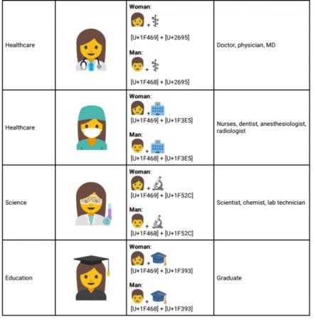 nouveaux emoji exemple