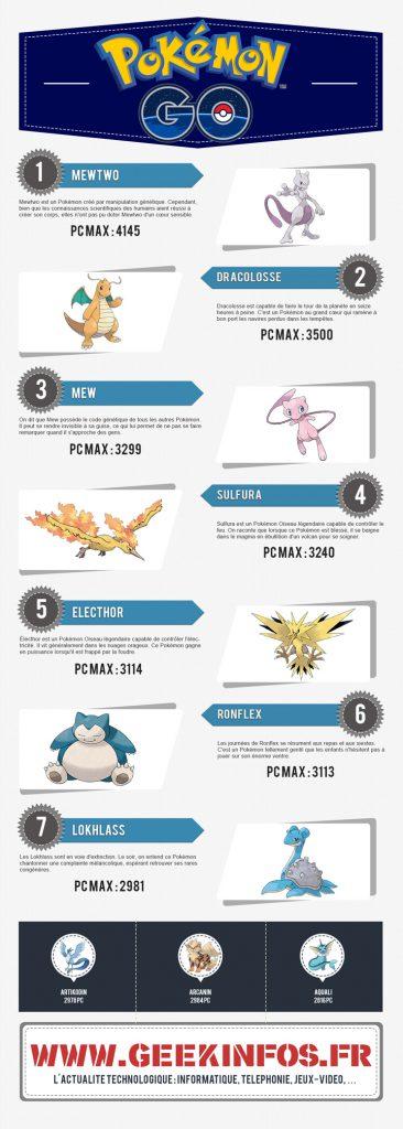 Pokémon Go - Les meilleurs Pokémon