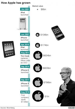 Apple : historique capitalisation boursière