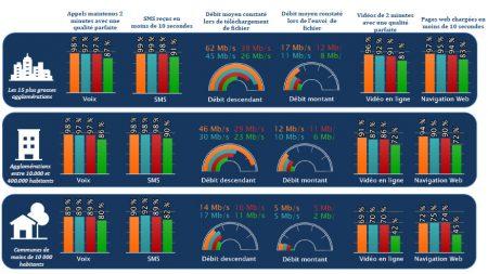 Qualité réseaux mobiles ARCEP 2018