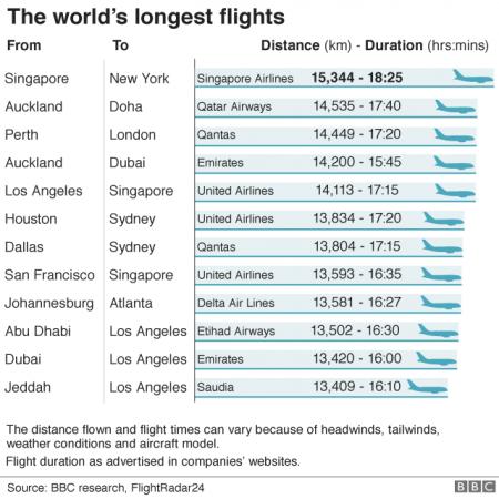 Classement des plus longs vols en 2018