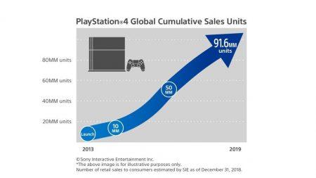 Des ventes records pour la PS4