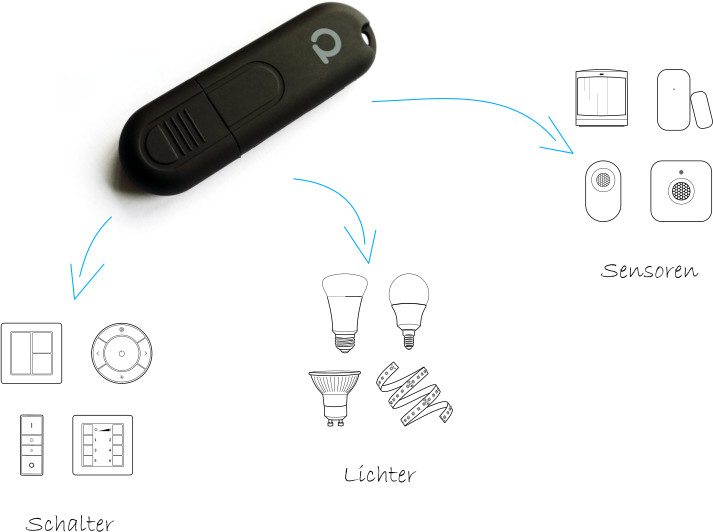 Conbee-II-Zigbee-USB
